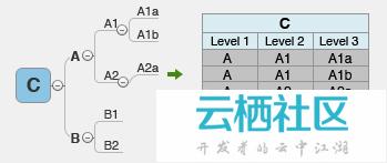 ...么将Xmind思维导图里导出成Excel格式 Xmind思维导图里导出Excel...